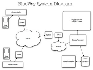 blueway system diagram   rob faludiabove is a system diagram for blueway  the bluetooth presence detection system that we are building for the itp spring show  there will be a total of six