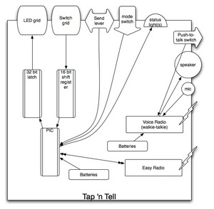 Tap 'n Tell System Diagram