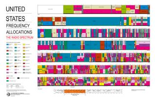 Frequency Allocation Chart