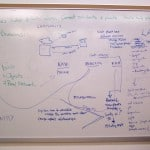 the original brainstorm-ing whiteboard
